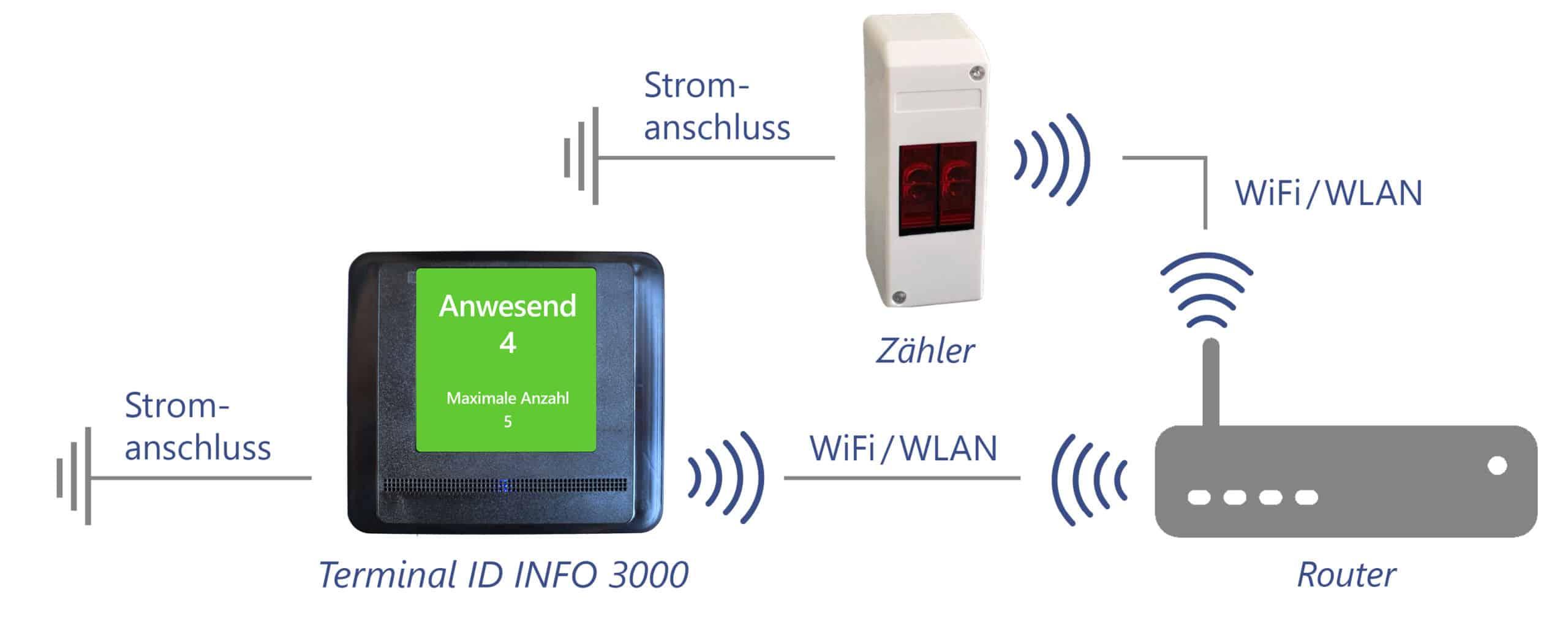 Personenzähler und Terminal kommunizieren via WLAN / WiFi